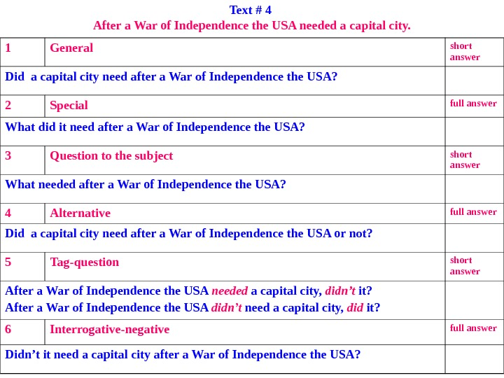 Text # 4 After a War of Independence the USA needed a capital city.