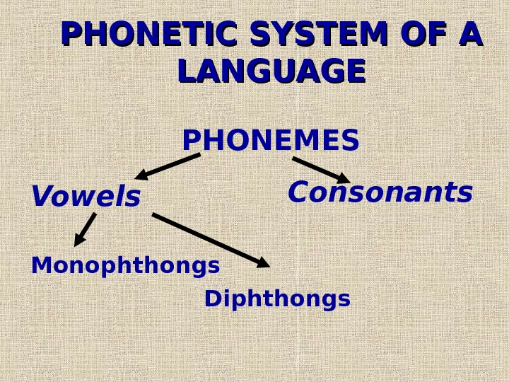 PHONETIC SYSTEM OF A LANGUAGE PHONEMES Vowels Monophthongs      Diphthongs
