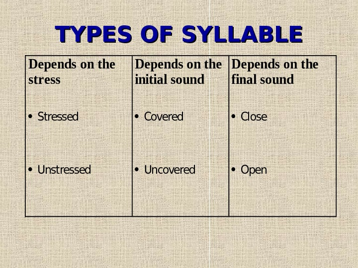 TYPES OF SYLLABLEDepends on the stress Depends on the initial sound Depends on the