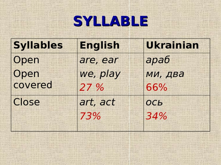 SYLLABLE Syllables English Ukrainian Open covered are, ear we, play 27  араб ми,