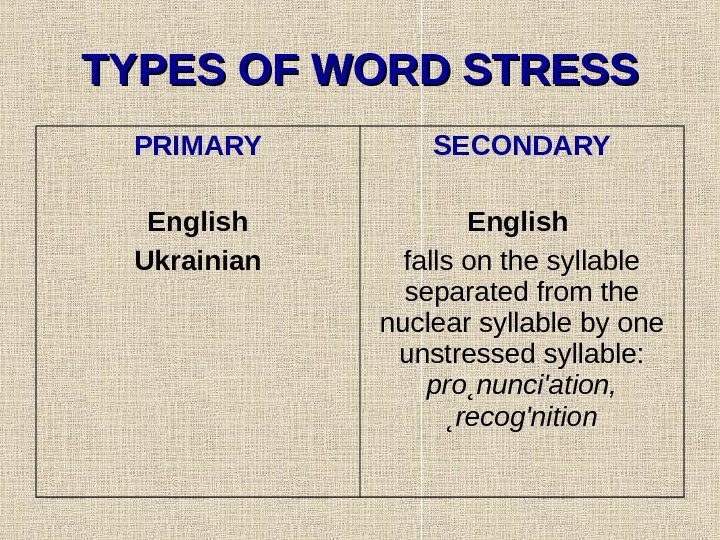 TYPES OF WORD STRESS PRIMARY English Ukrainian SECONDARY English  falls on the syllable