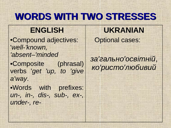 WORDS WITH TWO STRESSES ENGLISH • Compound adjectives:  ' well-'known,  'absent–'minded •