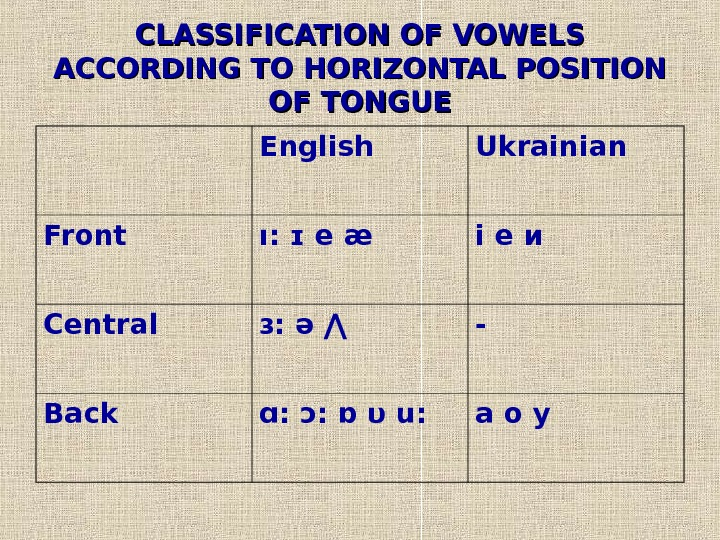CLASSIFICATION OF VOWELS ACCORDING TO HORIZONTAL POSITION OF TONGUE English  Ukrainian  Front