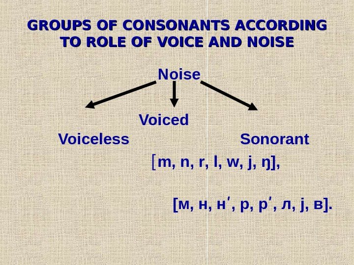 GROUPS OF CONSONANTS ACCORDING TO ROLE OF VOICE AND NOISE  Noise Voiced