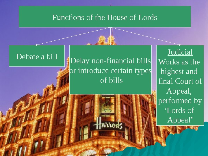 Functions of the House of Lords Debate a bill Delay non-financial bills or introduce