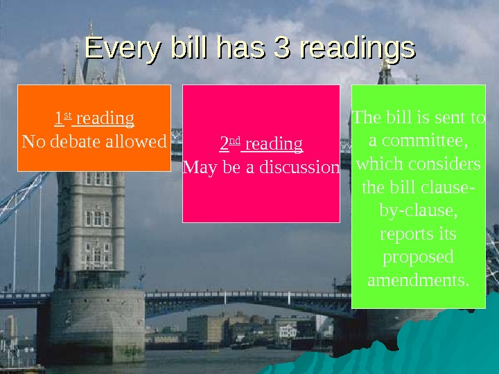 Every bill has 3 readings 1 st reading No debate allowed 2 nd reading