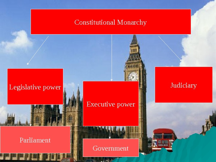 Constitutional Monarchy Legislative power Executive power Judiciary Parliament Government