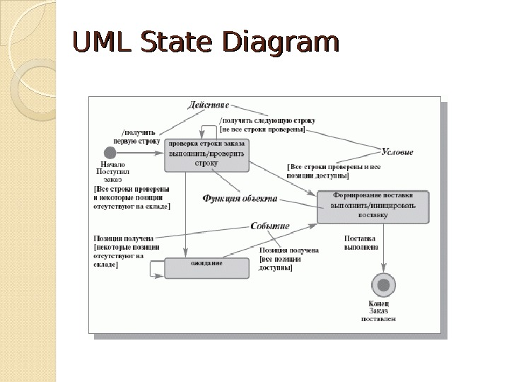 UMLUML State Diagram
