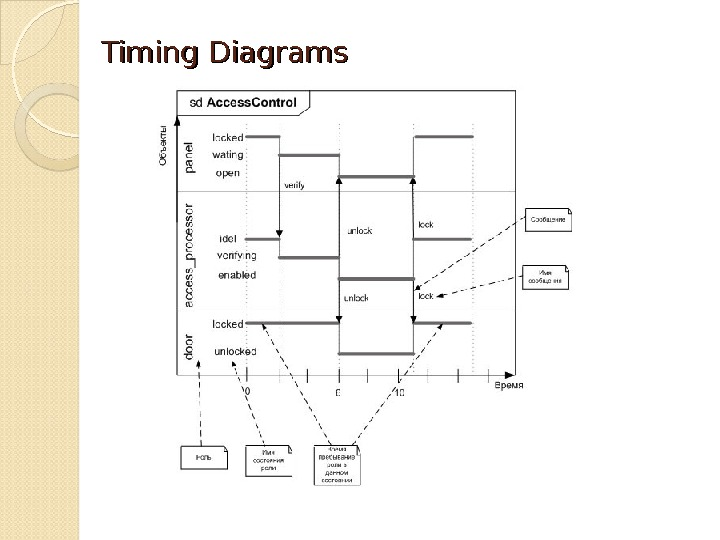 the unified modeling language timing diagrams rh present5 com