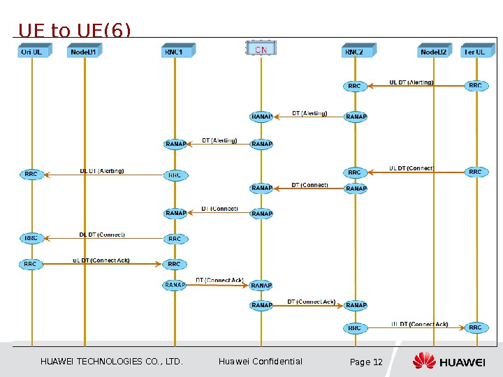 HUAWEI TECHNOLOGIES CO. , LTD. Huawei Confidential Page 12 UE to UE(6)