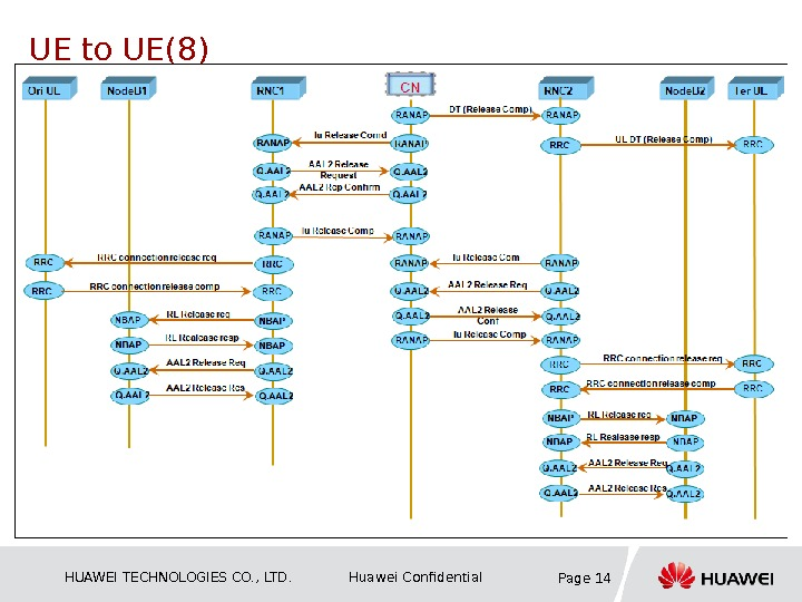 HUAWEI TECHNOLOGIES CO. , LTD. Huawei Confidential Page 14 UE to UE(8)