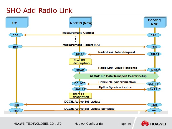 HUAWEI TECHNOLOGIES CO. , LTD. Huawei Confidential Page 16 SHO-Add Radio Link