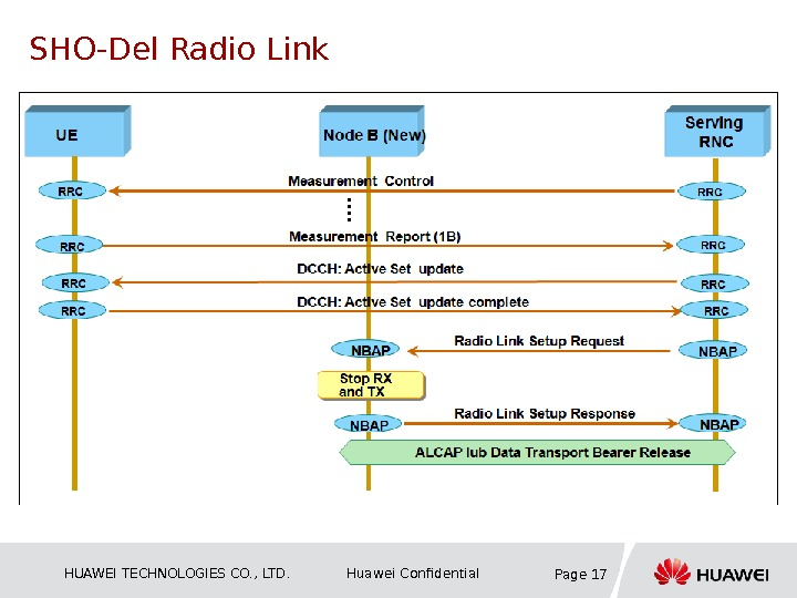 HUAWEI TECHNOLOGIES CO. , LTD. Huawei Confidential Page 17 SHO-Del Radio Link