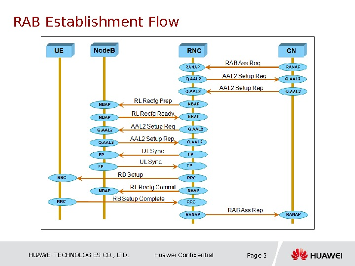 HUAWEI TECHNOLOGIES CO. , LTD. Huawei Confidential Page 5 RAB Establishment Flow