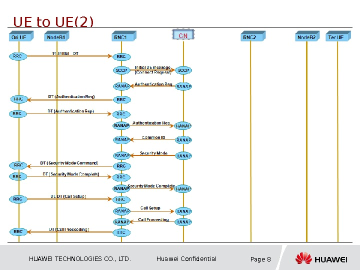 HUAWEI TECHNOLOGIES CO. , LTD. Huawei Confidential Page 8 UE to UE(2)
