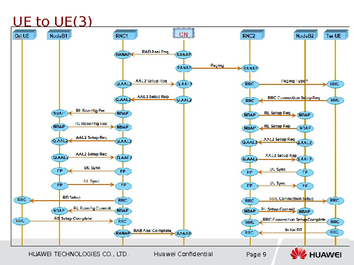 HUAWEI TECHNOLOGIES CO. , LTD. Huawei Confidential Page 9 UE to UE(3)