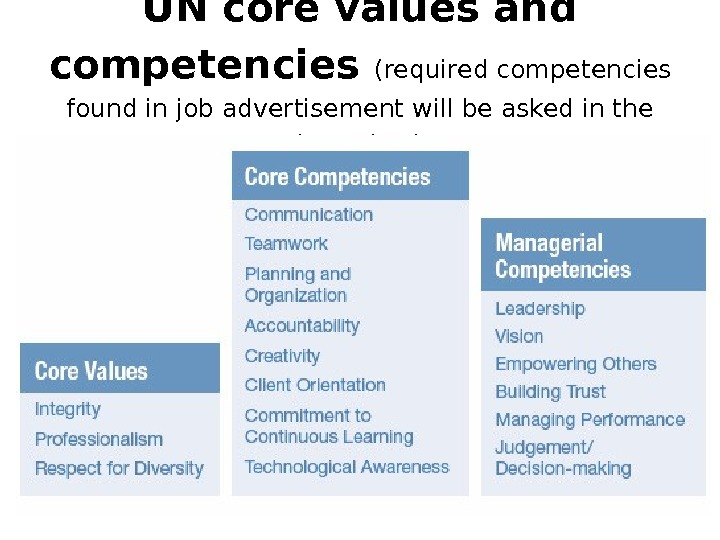UN core values and competencies (required competencies found in job advertisement will be asked in the