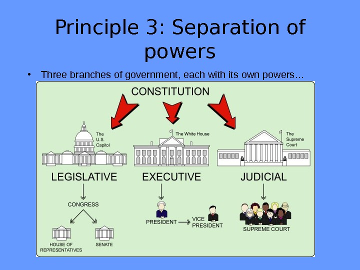 Principle 3: Separation of powers • Three branches of government, each with its own powers…