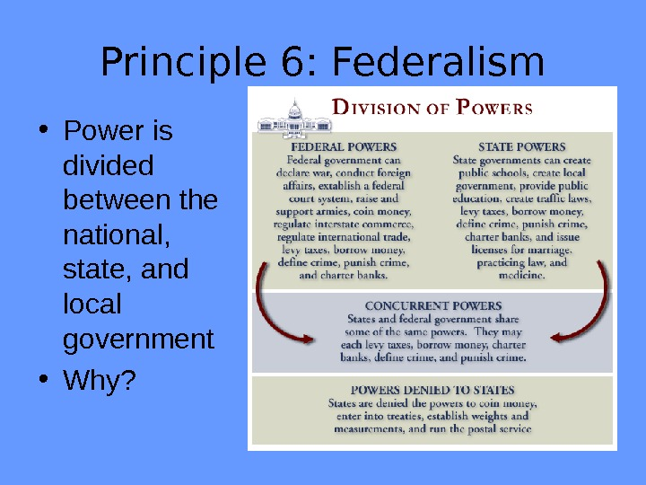 Principle 6: Federalism • Power is divided between the national,  state, and local government •