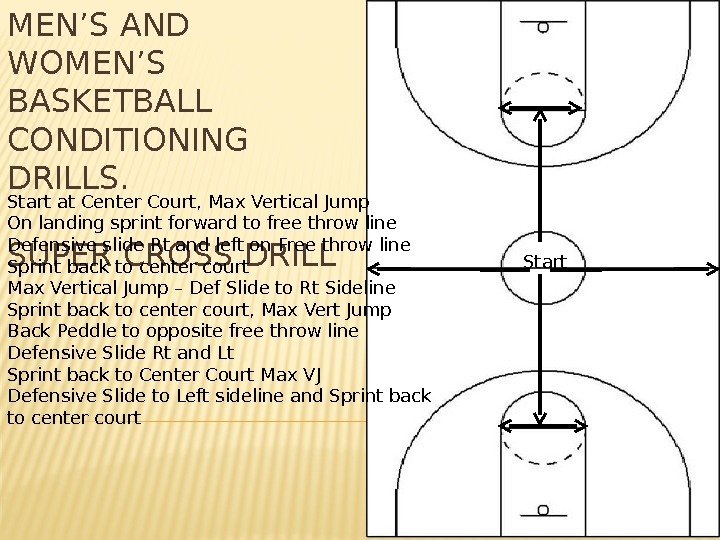 MEN'S AND WOMEN'S BASKETBALL CONDITIONING DRILLS. SUPER CROSS DRILLStart at Center Court, Max Vertical Jump On