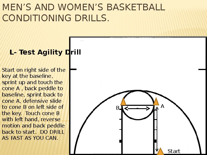 MEN'S AND WOMEN'S BASKETBALL CONDITIONING DRILLS.  L- Test Agility Drill Start on right side of