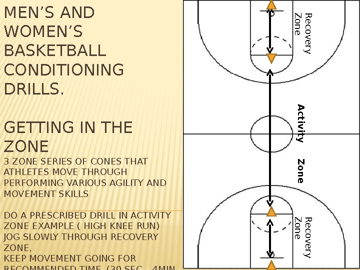 MEN'S AND WOMEN'S BASKETBALL CONDITIONING DRILLS. GETTING IN THE ZONE 3 ZONE SERIES OF CONES THAT