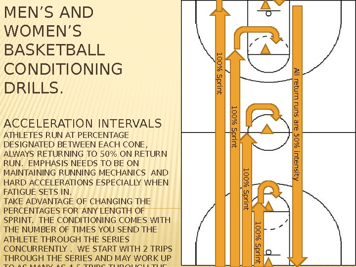 MEN'S AND WOMEN'S BASKETBALL CONDITIONING DRILLS. ACCELERATION INTERVALS ATHLETES RUN AT PERCENTAGE DESIGNATED BETWEEN EACH CONE,
