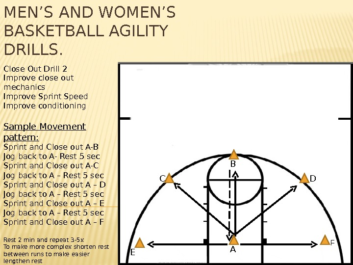 MEN'S AND WOMEN'S BASKETBALL AGILITY DRILLS. Close Out Drill 2 Improve close out mechanics Improve Sprint