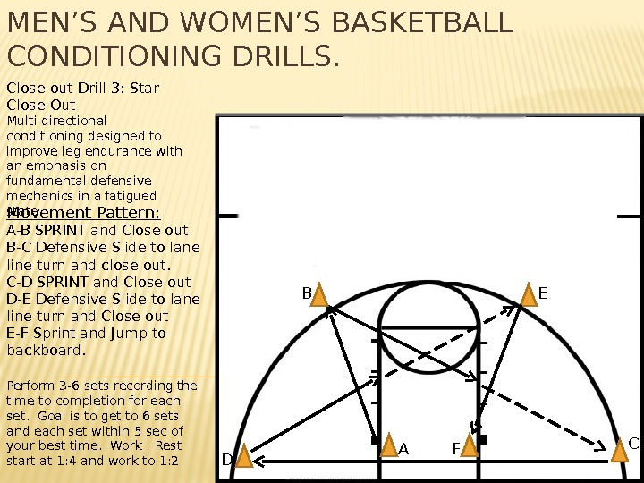 MEN'S AND WOMEN'S BASKETBALL CONDITIONING DRILLS. Close out Drill 3: Star Close Out Multi directional conditioning