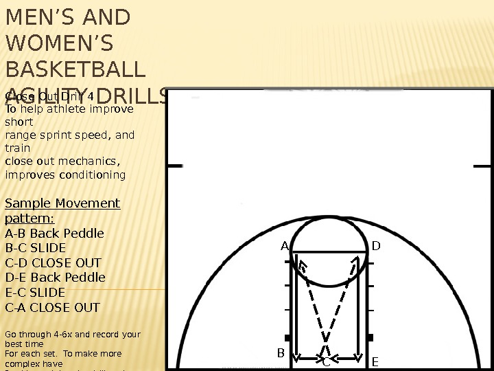 MEN'S AND WOMEN'S BASKETBALL AGILITY DRILLS. Close Out Drill 4 To help athlete improve short range