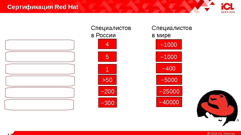 Copiright 17 © 2014  ICL Services. Сертификация Red Hat Certified System Administrator (RHCSA)Red Hat Certified