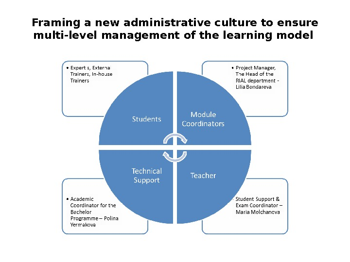 Framing a new administrative culture to ensure multi-level management of the learning model