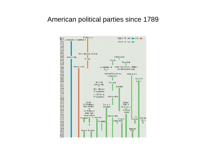 American political parties since 1789