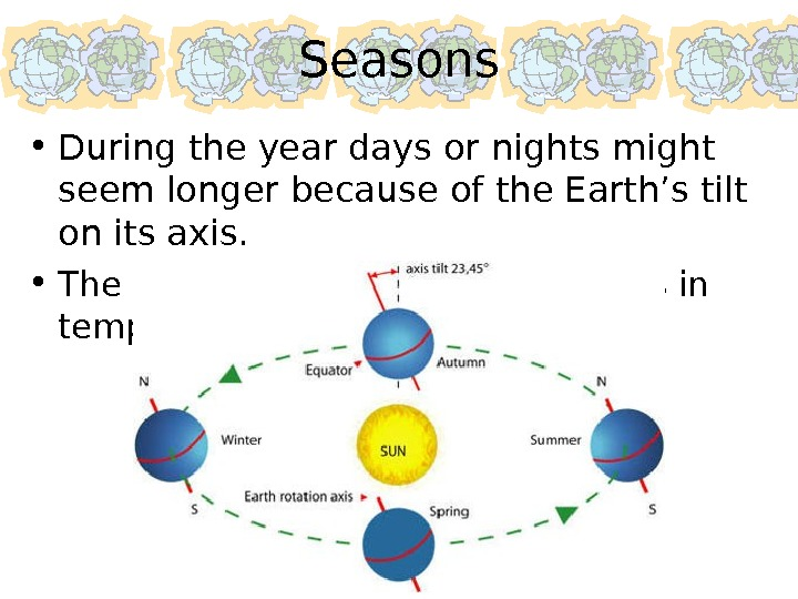 Seasons • During the year days or nights might seem longer because of the Earth's tilt