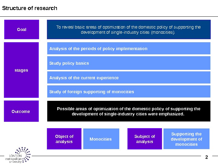 2 Structure of research Analysis of the periods of policy implementation  Analysis of the current