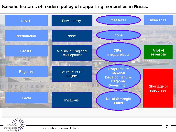 7 Specific features of modern policy of supporting monocities in Russia Ministry of Regional Development Local