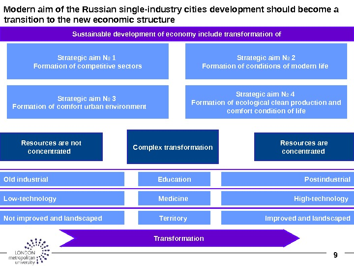 9 Modern aim of the Russian single-industry cities development should become a transition to the new