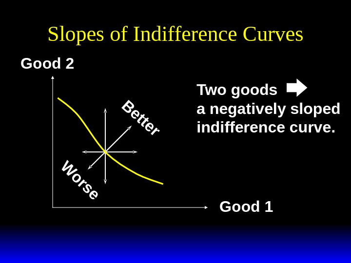 Slopes of Indifference Curves. B e tte r W o rs e Good 2 Good 1