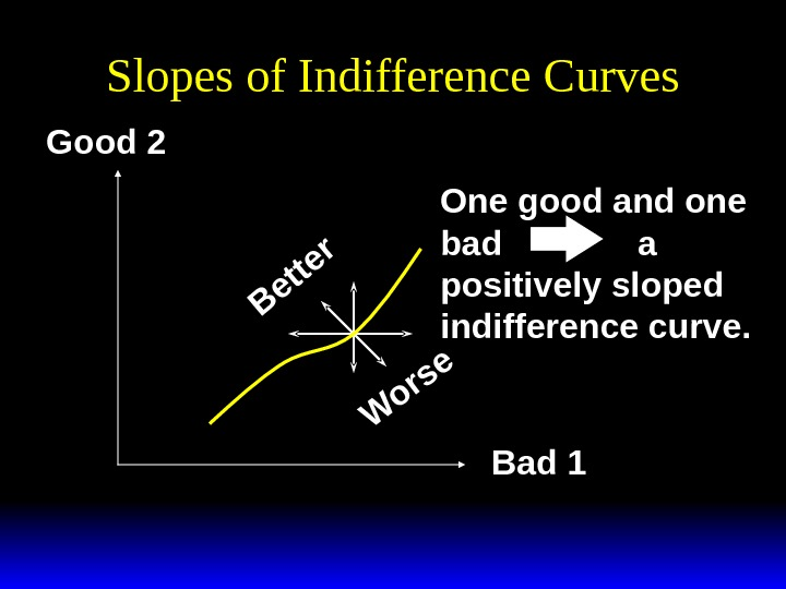 Slopes of Indifference Curves. B e tte r W o rs e Good 2 Bad 1