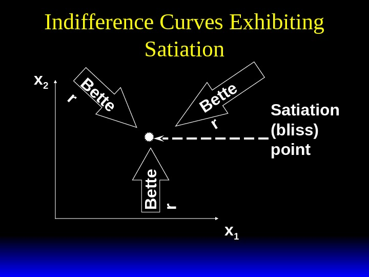 Indifference Curves Exhibiting Satiation xx 22 xx 11 B ette rr B e t t e