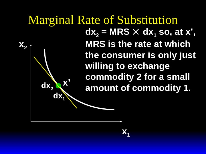 Marginal Rate of Substitution xx 22 x 1 dxdx 22 dxdx 11 dxdx 22 = MRS