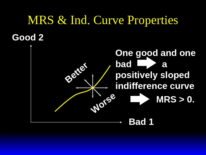 MRS & Ind. Curve Properties. B e tte r W o rs e Good 2 Bad