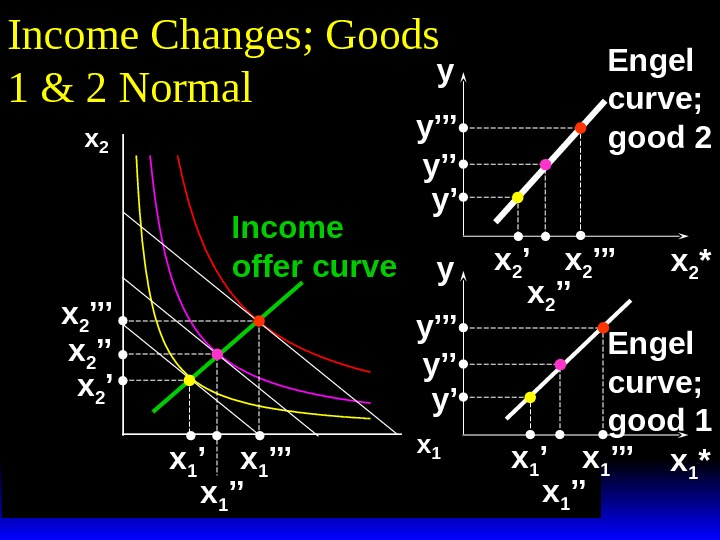 x 2 x 1 Income Changes; Goods 1 & 2 Normal x 1 ''' x 1