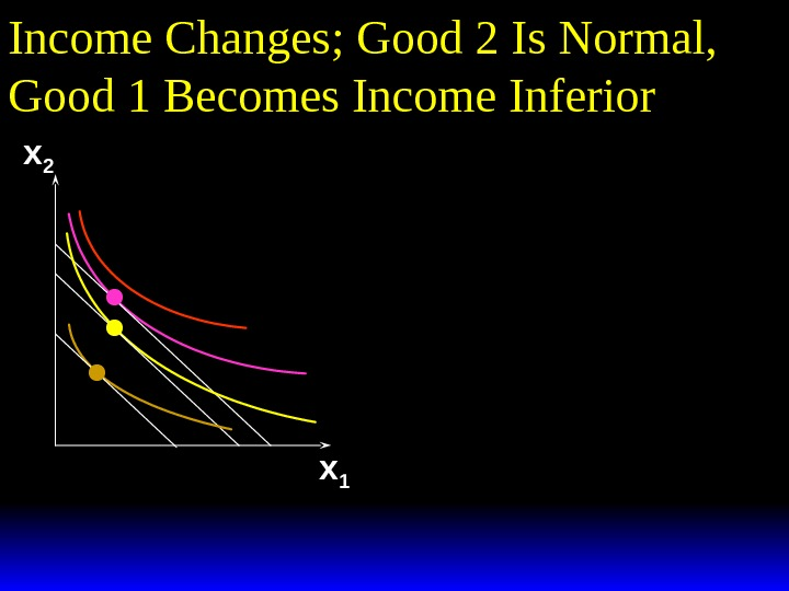 Income Changes; Good 2 Is Normal,  Good 1 Becomes Income Inferior x 2 x 1