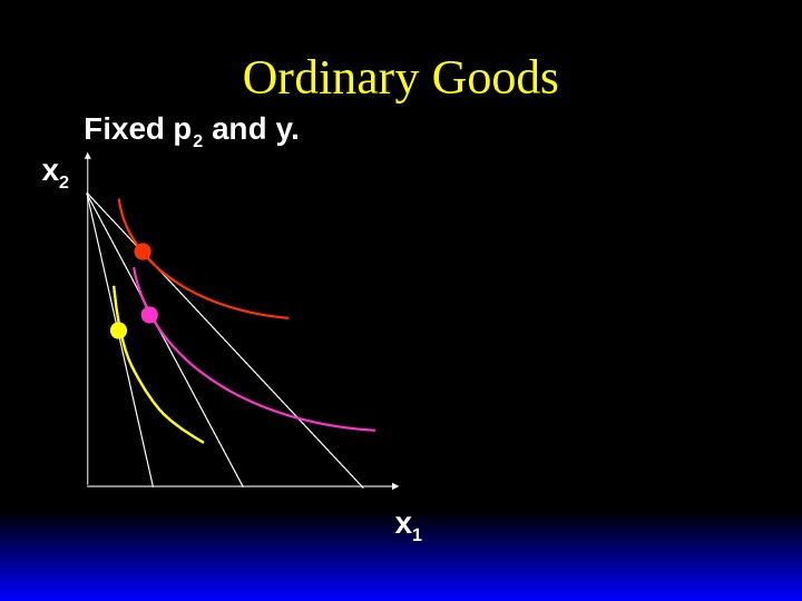 Ordinary Goods Fixed p 2 and y. x 1 x 2