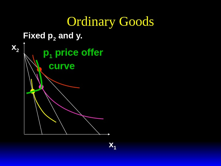 Ordinary Goods Fixed p 2 and y. x 1 x 2 p 1 price offer