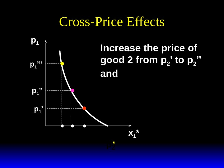 Cross-Price Effects p 1 x 1 *p 1 ''p 1 '''y p 2 'Increase the price