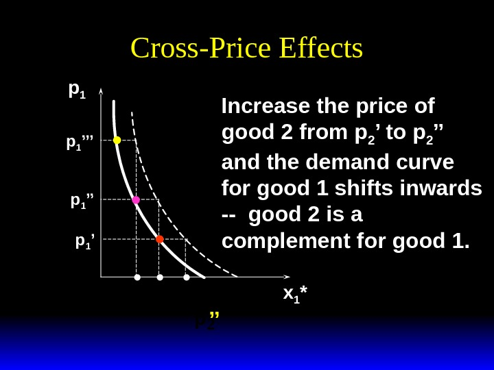 Cross-Price Effects p 1 x 1 *p 1 ''p 1 '''y p 2 '' Increase the