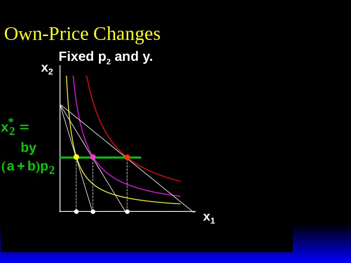 x 1 *(p 1 ''') x 1 *(p 1 '')x 2 x 1 Own-Price Changes Fixed