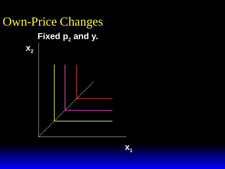 Fixed p 2 and y. Own-Price Changes x 1 x 2